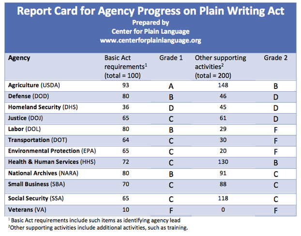 Plain language report card