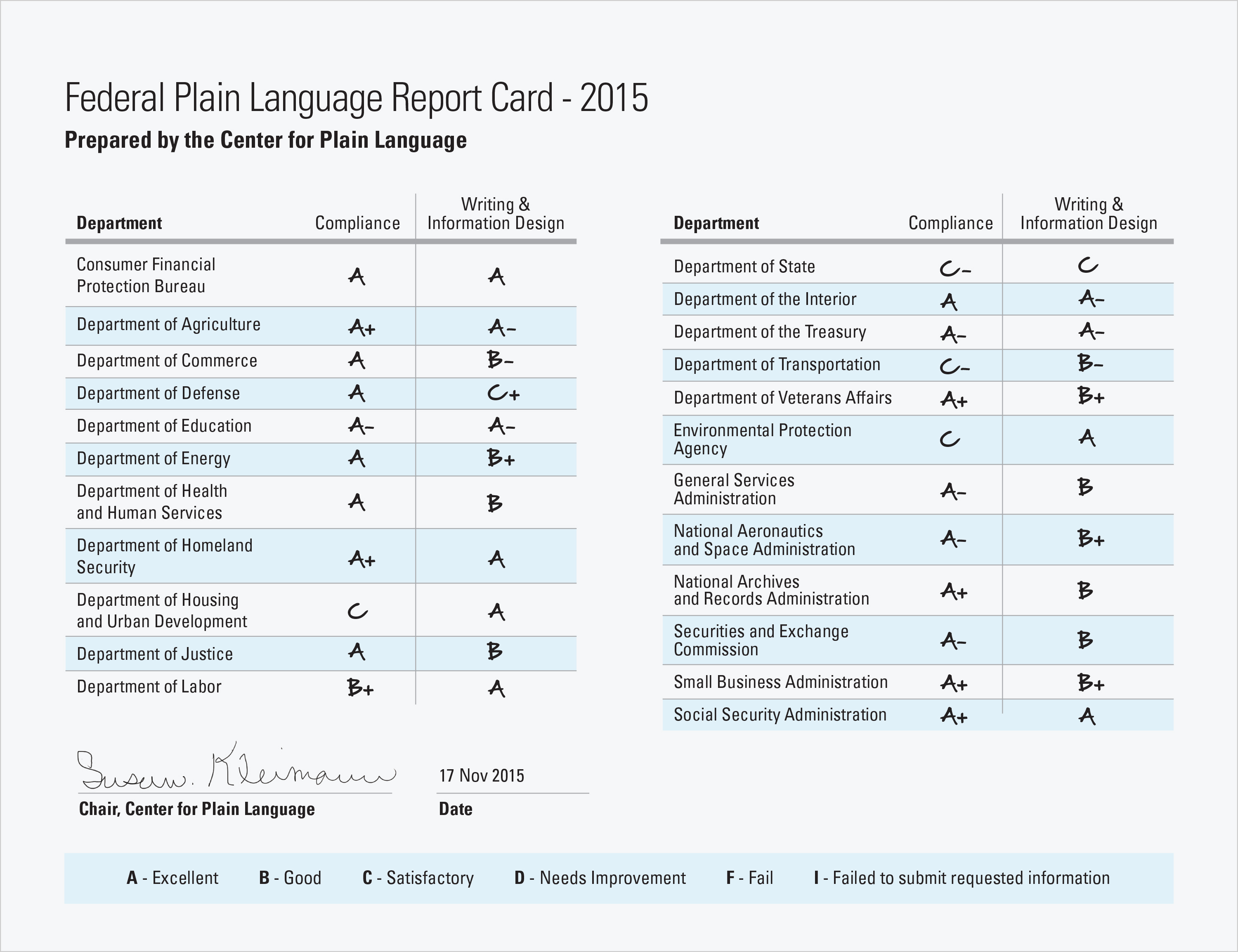 Center For Plain Language Federal Plain Language Report Card