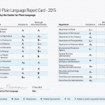 Federal Plain Language Report Card