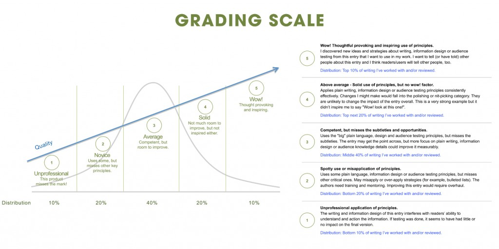 Grading Curve Scale