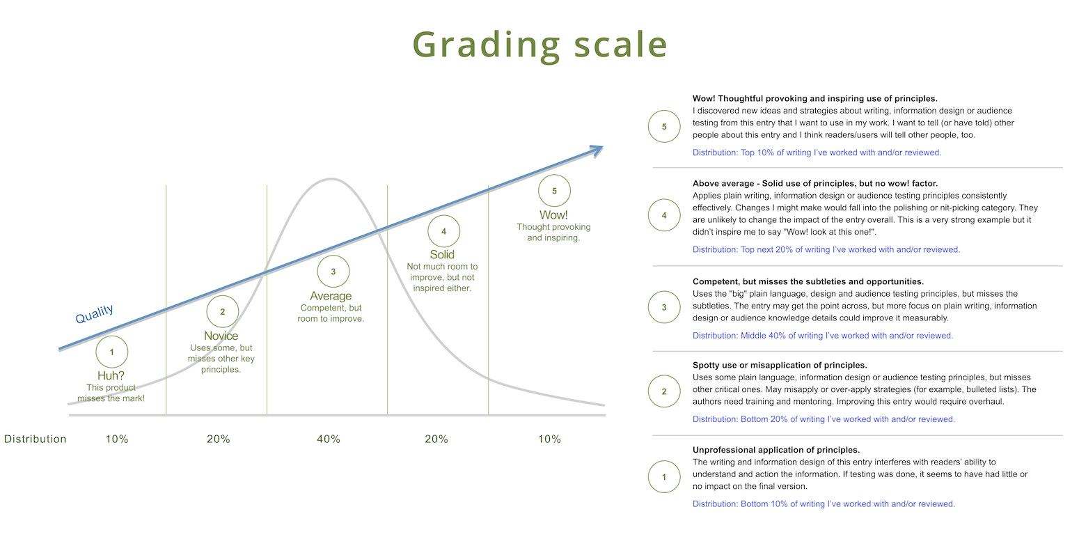 Grading Curve Scale