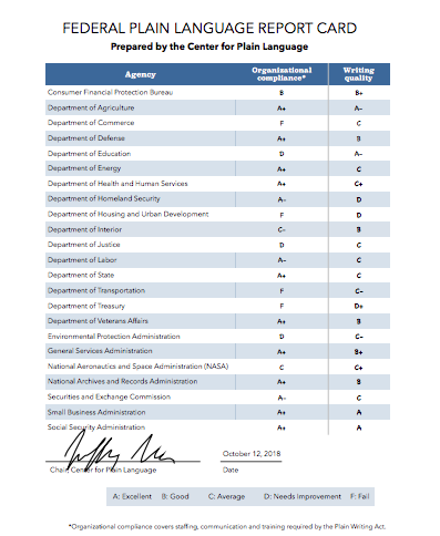 2018 Federal Plain Language Report Card Graphic
