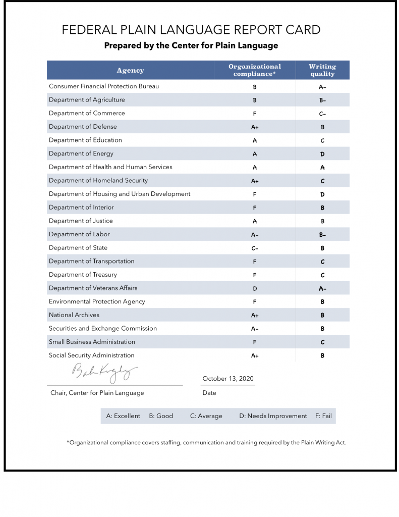 2020 Federal Report Card